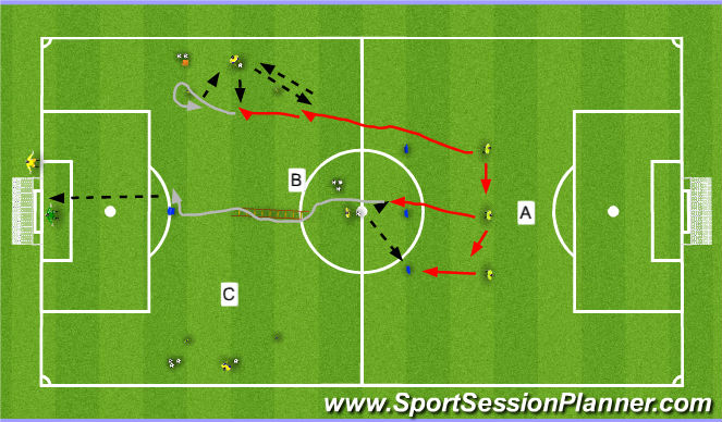 Football/Soccer Session Plan Drill (Colour): MF Ex to Goal