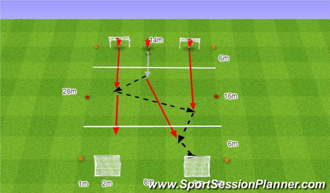 Football/Soccer Session Plan Drill (Colour): Atak 3v0 w przeciwnych kierunkach.