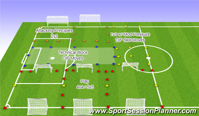 Football/Soccer Session Plan Drill (Colour): Field Setup