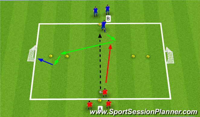 Football/Soccer Session Plan Drill (Colour): 1v1 To Goal North South