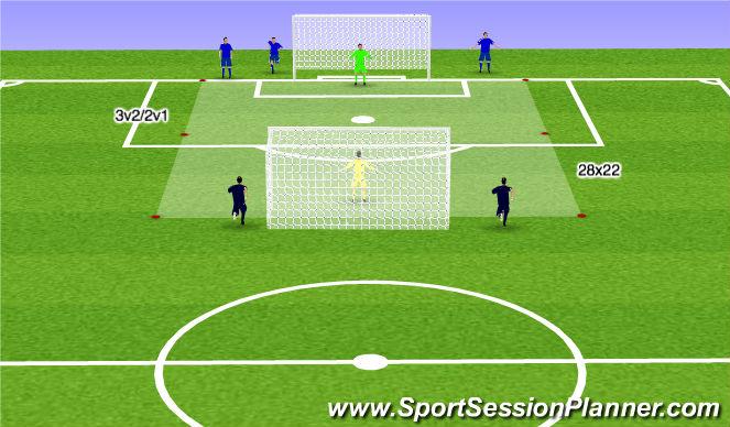 Football/Soccer Session Plan Drill (Colour): 3v2/2v1