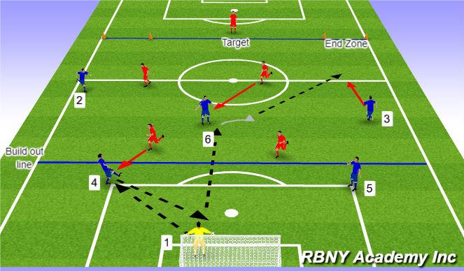 Football/Soccer Session Plan Drill (Colour): Exercise 2 - 6v4
