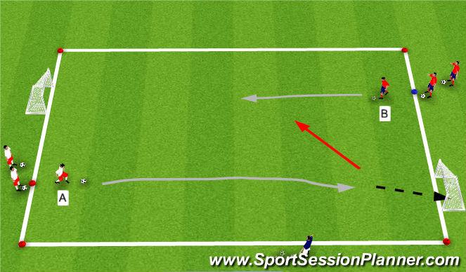 Football/Soccer Session Plan Drill (Colour): RWB/Finishing 1v1
