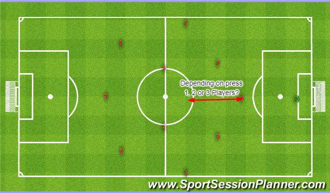Football/Soccer Session Plan Drill (Colour): 4-3-3 when losing. 4-3-3, kiedy przegrywamy.