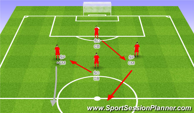 Football/Soccer Session Plan Drill (Colour): Playing out from the back with CM's. Wyprowadzenie piłki ŚP.