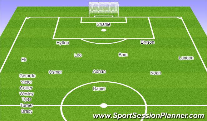 Football/Soccer Session Plan Drill (Colour): 2006 Hendersonville Riverside (potential)