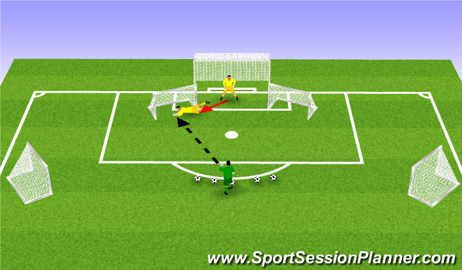 Football/Soccer Session Plan Drill (Colour): Making save moving forward, making save in front of small goals