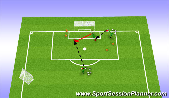 Football/Soccer Session Plan Drill (Colour): Cutting out near post ball with second shot