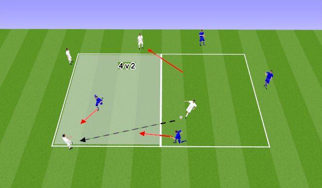 Football/Soccer Session Plan Drill (Colour): 4 v 2 Transition. Phase 2