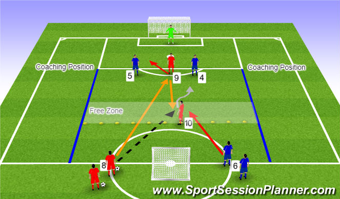 Football/Soccer Session Plan Drill (Colour): 2v2 Attack In Central Area (No.9 & 10) + Recovery Runner