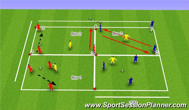 Football/Soccer Session Plan Drill (Colour): Passing Skill -3v1