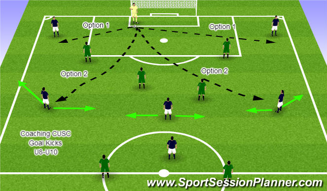 Football/Soccer Session Plan Drill (Colour): Attacking Goal Kicks