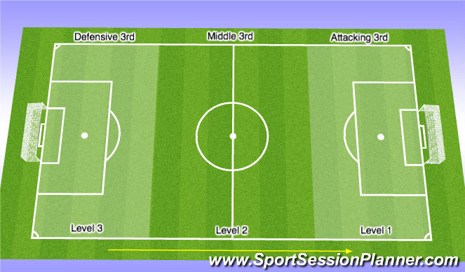 Football/Soccer Session Plan Drill (Colour): Lines of engagement/levels of pressure