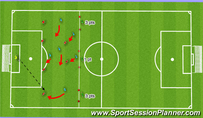 Football/Soccer Session Plan Drill (Colour): Attacking third