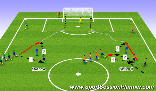 Football/Soccer Session Plan Drill (Colour): 1-2 Combination Play to 1 v 1 on Goal