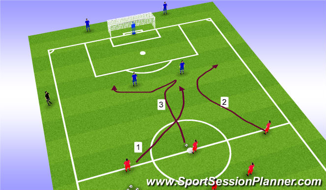Football/Soccer Session Plan Drill (Colour): Attacking Runs Opposed AJ
