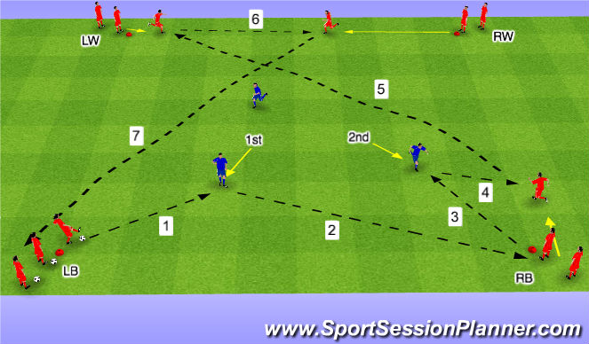 Football/Soccer Session Plan Drill (Colour): Tech Func (A)