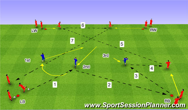 Football/Soccer Session Plan Drill (Colour): Tech Func (B)