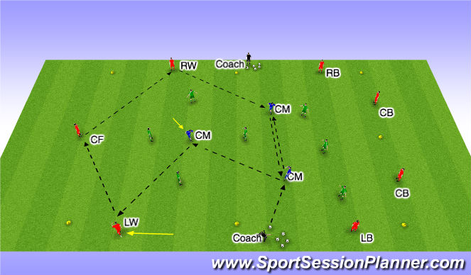 Football/Soccer Session Plan Drill (Colour): 7v7+3 Possession w/ transission