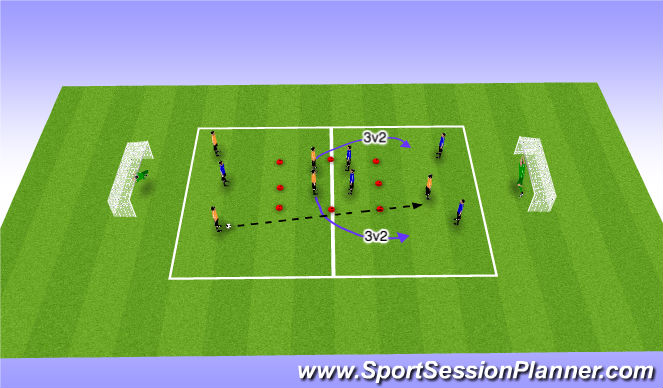 Football/Soccer Session Plan Drill (Colour): Overloads (3v2) in Final Third