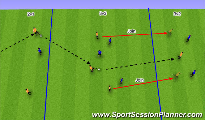 Football/Soccer Session Plan Drill (Colour): Possesion to Overload in Final 3rd