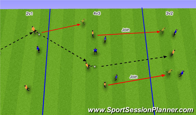 Football/Soccer Session Plan Drill (Colour): Overloads in Def, Mid & Final 3rd