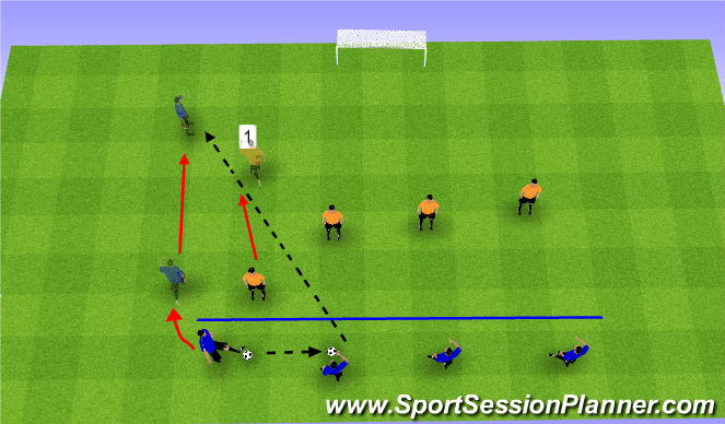 Football/Soccer Session Plan Drill (Colour): Def Shape Drill with runners in behind to recieve