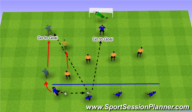 Football/Soccer Session Plan Drill (Colour): Def Shape with Targets & Wide Target going to goal