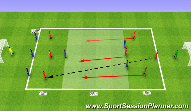 Football/Soccer Session Plan Drill (Colour): 7v6 2nd balls. 7v6 spady.