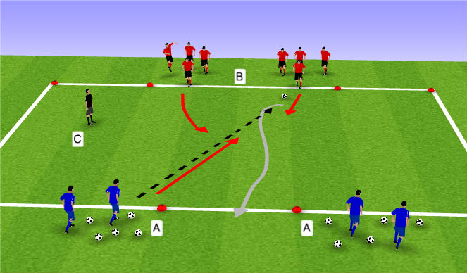 Football/Soccer Session Plan Drill (Colour): 2 v 1 with restrictions (Small Sided)
