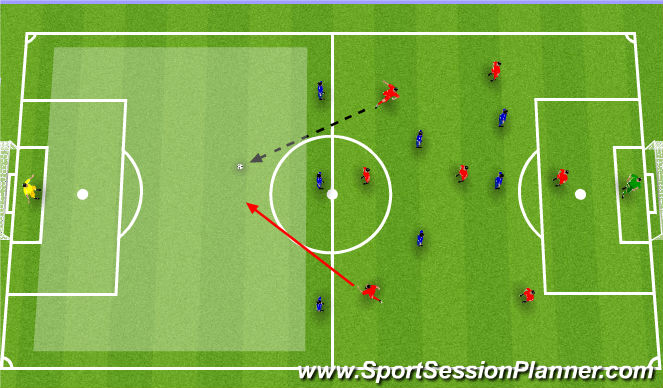 Football/Soccer Session Plan Drill (Colour): Poor keeper position