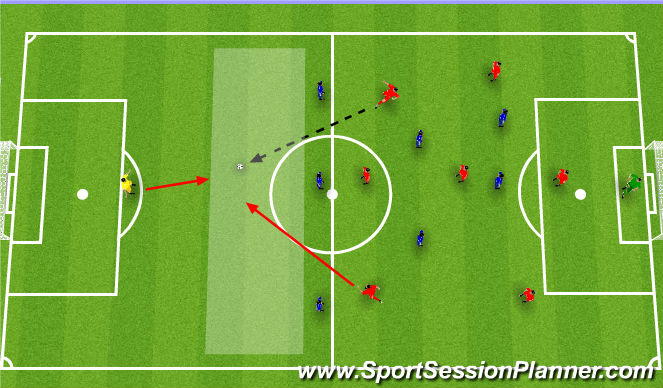Football/Soccer Session Plan Drill (Colour): Good keeper position