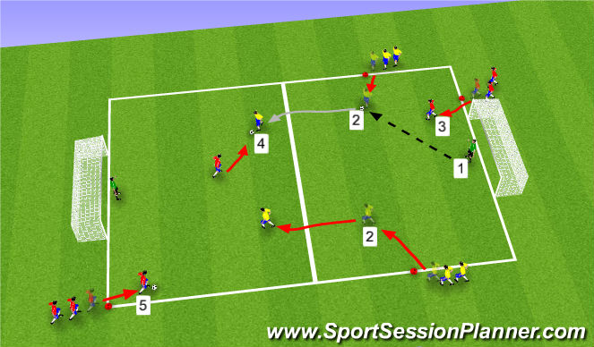 Football/Soccer Session Plan Drill (Colour): Part II: 2v1 & 3v2 Transition Game