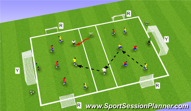 Football/Soccer Session Plan Drill (Colour): Part III: 6-Goal 3v3+1 & 6v6+1 Transition Game