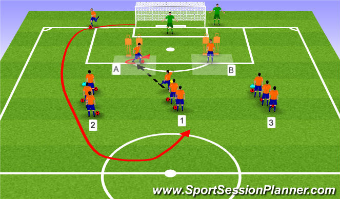 Football/Soccer Session Plan Drill (Colour): Receiving to Turn & Shooting