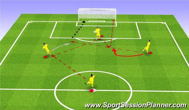 Football/Soccer Session Plan Drill (Colour): Attacking Combo and finishing