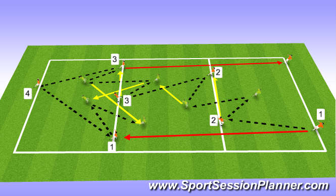 Football/Soccer Session Plan Drill (Colour): Progression 4 - (Final Stage of Movement)