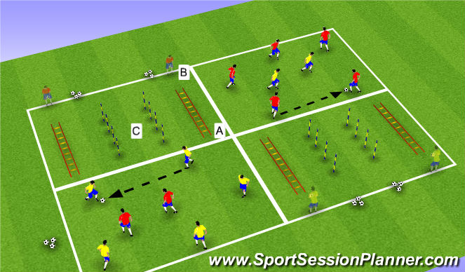 Football/Soccer Session Plan Drill (Colour): Part I: SAQ Rondo