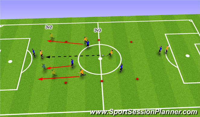 Football/Soccer Session Plan Drill (Colour): Counter 3v2