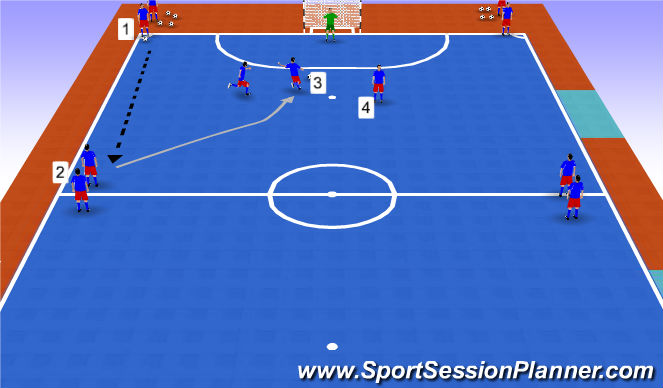 Futsal Session Plan Drill (Colour): Stage 7 - Finishing and shooting