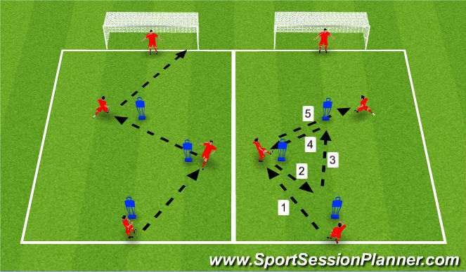 Football/Soccer Session Plan Drill (Colour): Triangle unopposed passing to goal