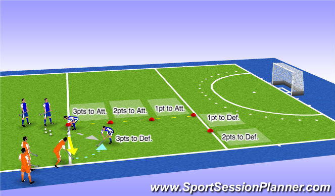 Hockey Session Plan Drill (Colour): 1v1 Sideline Channeling