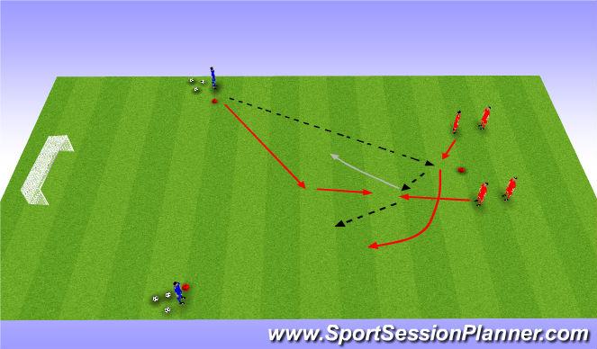 Football/Soccer Session Plan Drill (Colour): 2v1, 3v2, 3v3 waves.