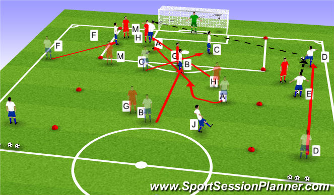 Football/Soccer Session Plan Drill (Colour): Crossing and Finishing cont