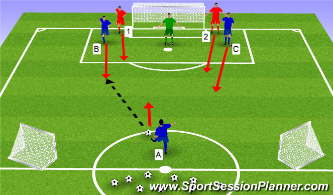 Football/Soccer Session Plan Drill (Colour): Attacking 3v2