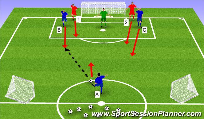 Football/Soccer Session Plan Drill (Colour): Attacking 3v2