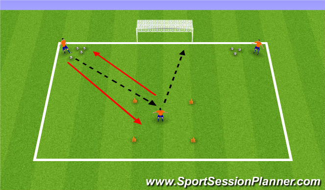 Football/Soccer Session Plan Drill (Colour): Connecting to Shoot