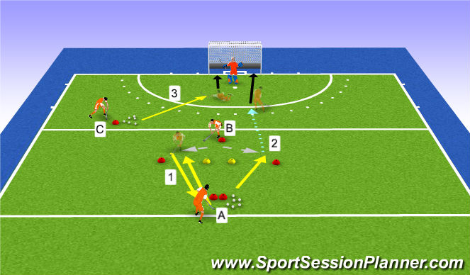 Hockey Session Plan Drill (Colour): passing-receiving-scoring