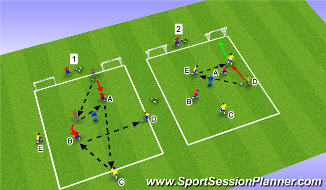 Football/Soccer Session Plan Drill (Colour): Part III: Passing Combo & 3v2 (Tech/Tact)