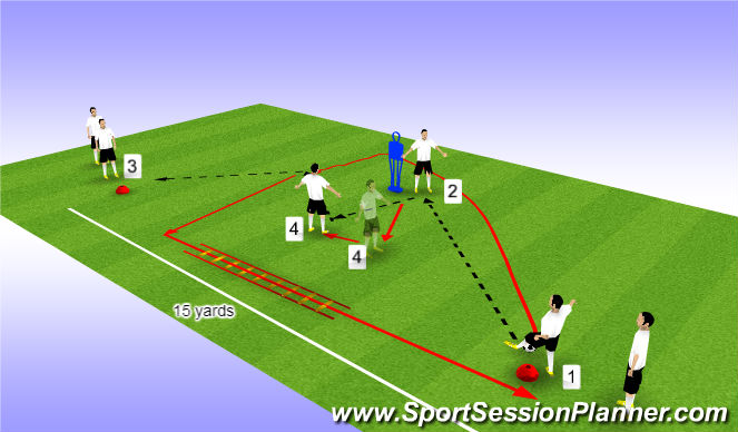 Football/Soccer Session Plan Drill (Colour): SAQ warm up Triangle Overlap and combination